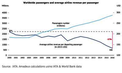 Worldwide passengers and average airline revenue per passenger